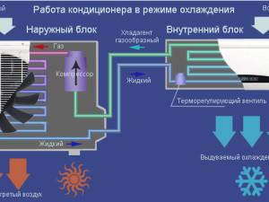 Особенности, монтаж и принцип работы климатических систем.